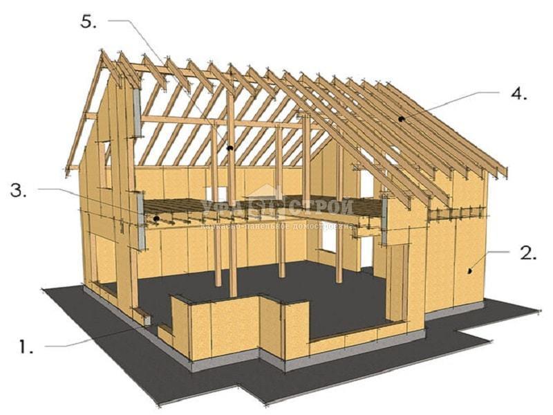 Проектирование домов из Сип панелей в Уфе